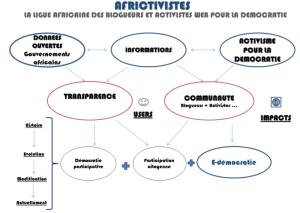 Infografía tomada de la web de Africtivistes.-