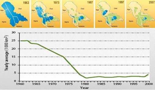 "Evolución de la superficie del lago Chad /Engr. I. K. Musa, Mohammed Bila, Boubakari Mana and Chaibou Mahaman ""Saving Lake Chad"""